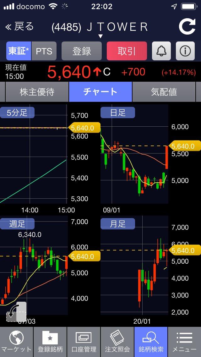 掲示板 Z ホールディングス 株価