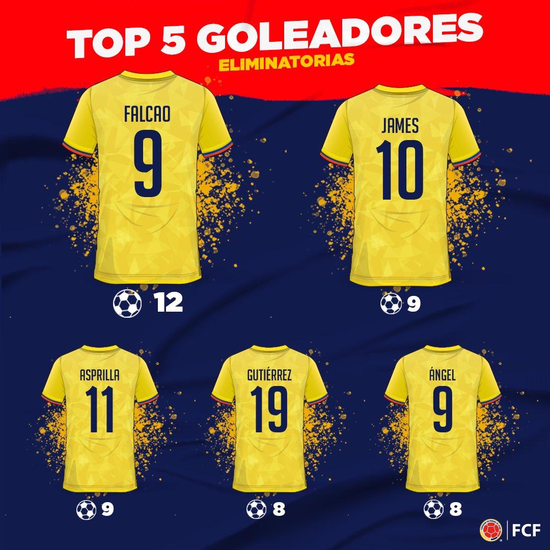 Ellos son nuestros goleadores históricos en Eliminatorias 🔥⚽  @FALCAO 1⃣2️⃣ @jamesrodriguez 9️⃣ @TinoasprillaH 9⃣ @teogol_ 8⃣ @JUANPABLOANGEL 8⃣  ¿Cuál es el gol que más recuerdas? 💭  Te leemos 👀