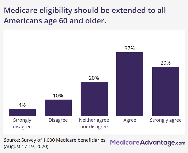 And  #Democrats will enable millions of older workers to choose between their employer-provided plans, the public option, or enrolling in Medicare when they turn 60, instead of having to wait until they are 65. 9/11  #DemPartyPlatform  #Healthcare