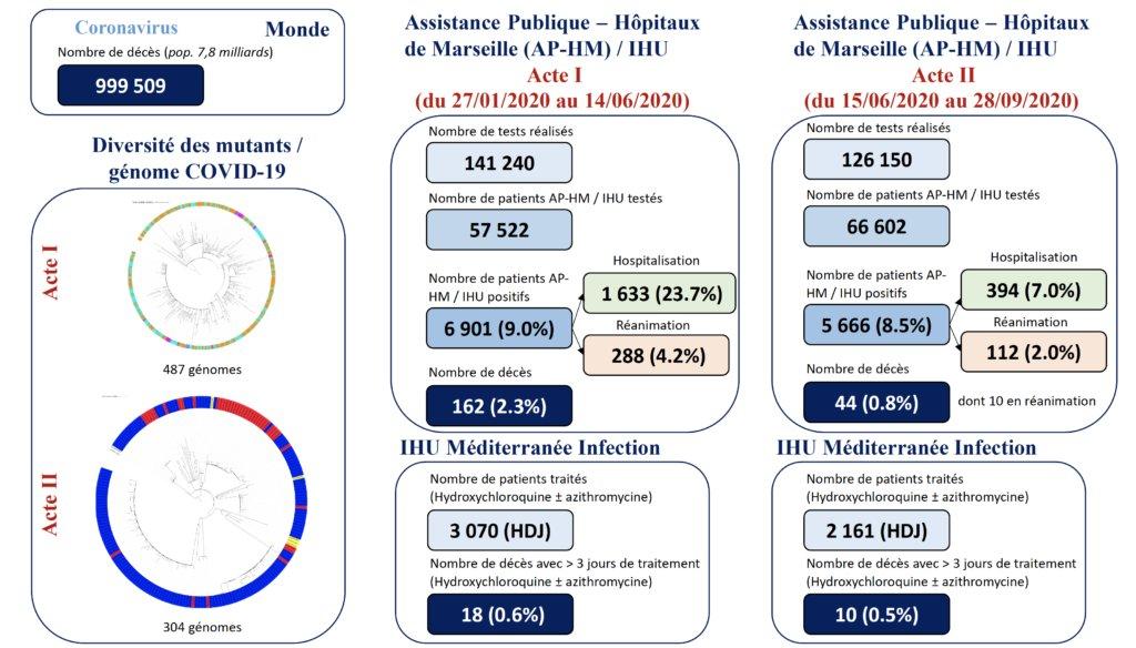 Données @IHU_Marseille  Depuis 15 jours, plus de progression des Cas +    Hospitalisations AP-HM - 15/09 : 135 patients COVID dont 29  réa - 26/09 : 177 patients COVID dont 43  réa - 27/09 : 177 patients COVID dont 44  réa - 28/09 : 177 patients COVID dont 50  réa  Sources  ⬇️ https://t.co/TPxGqBiu6w