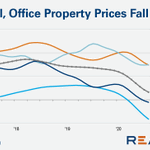 Image for the Tweet beginning: Per data from @realcapital, #CRE