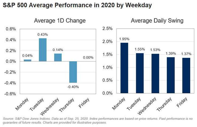 #Monday is the most volatile of them all, and #Thursday is the one to avoid. #StockMarket #Stocks $SPY $QQQ $DIA #market #MondayMotivation #MondayMorning #MondayThoughts #MondayVibes #MondayMood  #ThursdayMotivation #ThursdayMorning #ThursdayThoughts #ThursdayVibes #ThursdayMood https://t.co/OdQWeRxMSD