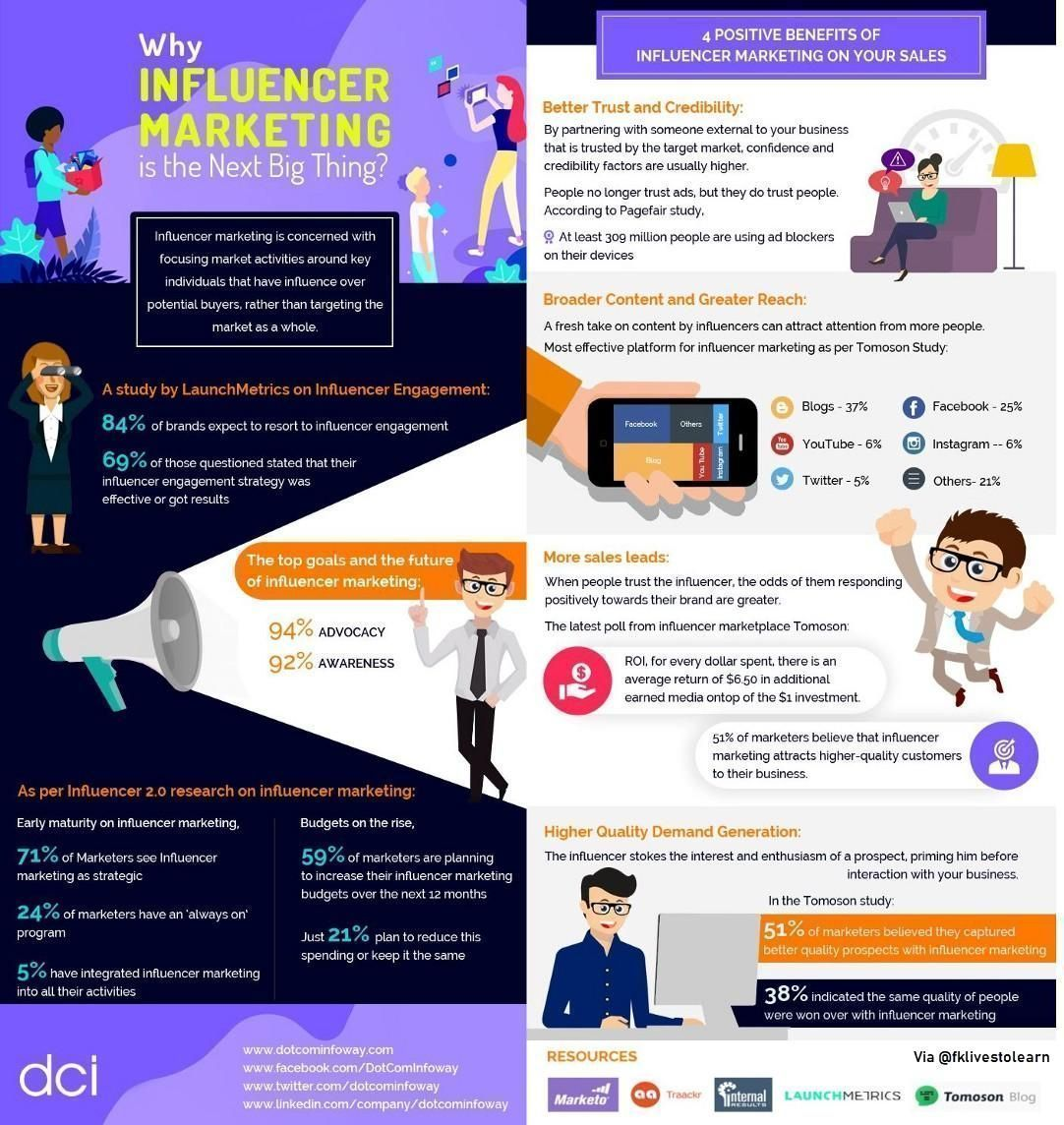 Why #InfluencerMarketing is the next Big Thing: - Better trust & credibility - Broader #content & greater reach - More sales leads - Higher quality demand generation  #SMM #LeadGen #LeadGeneration #DigitalMarketing #SocialMediaMarketing  Via @dotcominfoway @fklivestolearn https://t.co/gkE7ZCMgW4