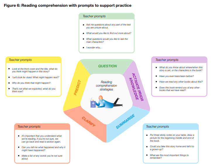 Five reading comprehension strategies - with suggested teacher prompts - to support pupils in becoming strategic reading  From our updated Key Stage 1 Literacy guidance: https://t.co/OOg4N7YaCK https://t.co/8ibI7G0RgF