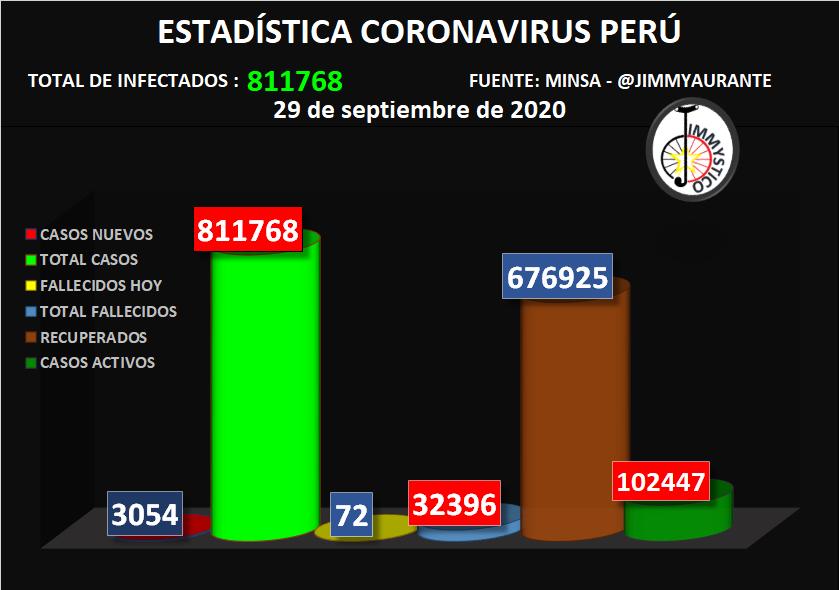 #LOÚLTIMO CASOS CORONAVIRUS 29 SEPTIEMBRE PERÚ @noticiAmerica @PTV_Noticias @RPPNoticias @Latina_pe @eltribuno @canalN_ #AlEstiloJuliana @JaimeChincha #MUNDIAL #CuarentenaPorLaVida #Covid_19 #COVIDー19 #EEUU #India #URGENTE #COVID19 #COVIDー19 #coronavirus #COVID19 https://t.co/mYh14MtGVj