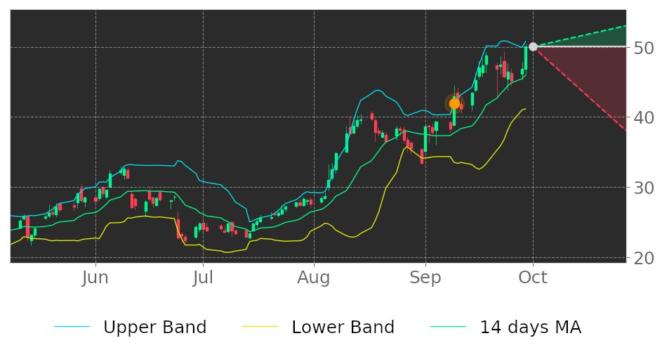 $REGI in Downtrend: its price may drop because broke its higher Bollinger Band on September 9, 2020. View odds for this and other indicators: https://t.co/5EIBzToESk #RenewableEnergyGroup #stockmarket #stock #technicalanalysis #money #trading #investing #daytrading #news #today https://t.co/ZjfTeSzqIO