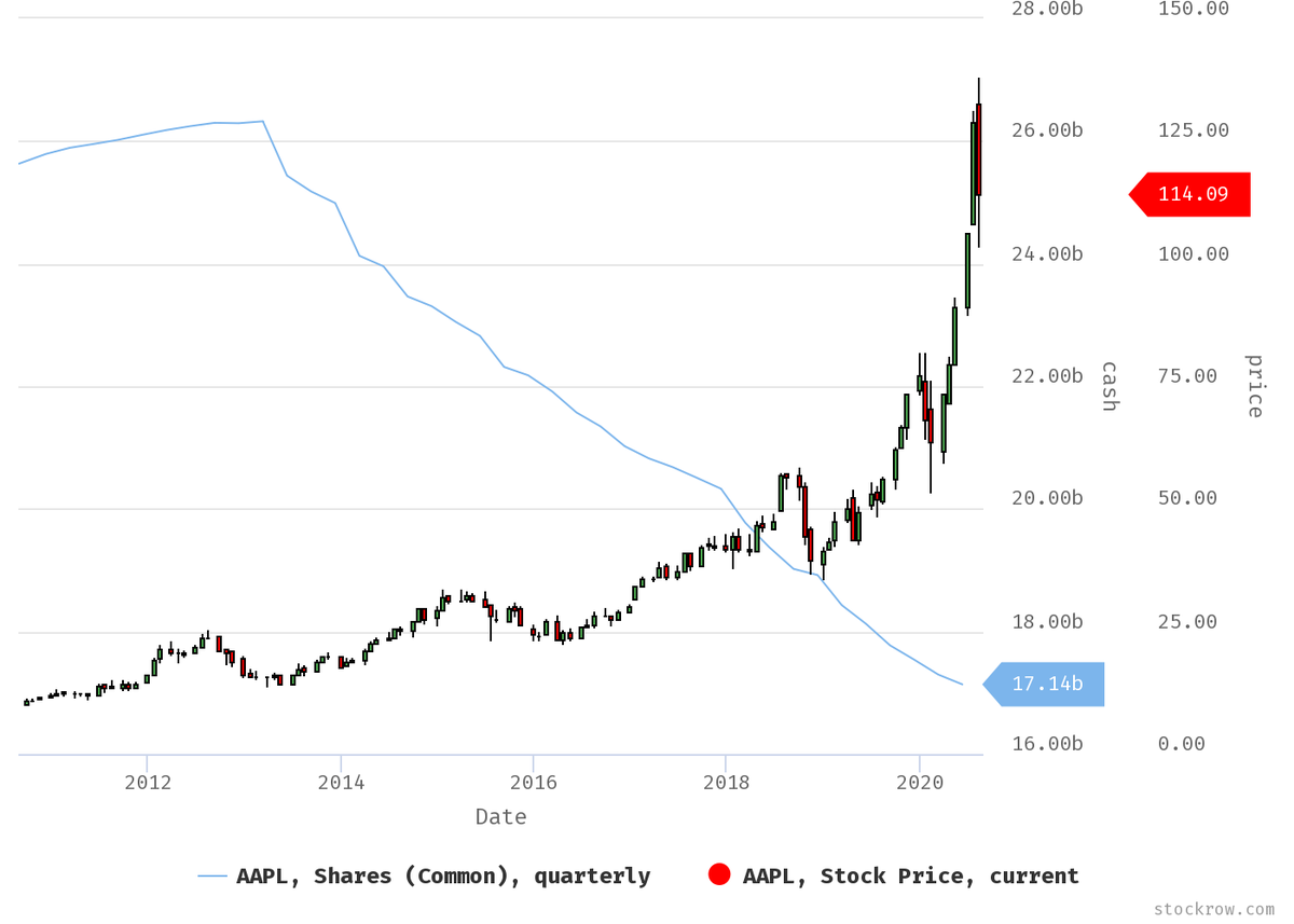 $AAPL has repurchased more than 1/3rd of their shares since 2013 #stocks #investing https://t.co/ZjMRttpyVt