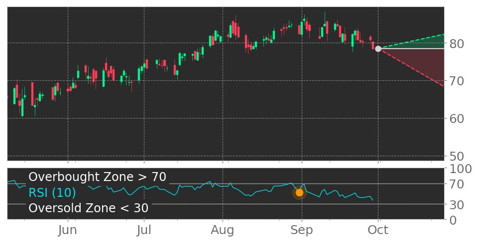 $JACK in Downtrend: RSI indicator exits overbought zone. View odds for this and other indicators: https://t.co/0BZ0udzAcU #JackInTheBox #stockmarket #stock #technicalanalysis #money #trading #investing #daytrading #news #today https://t.co/0nEkeJhRIo