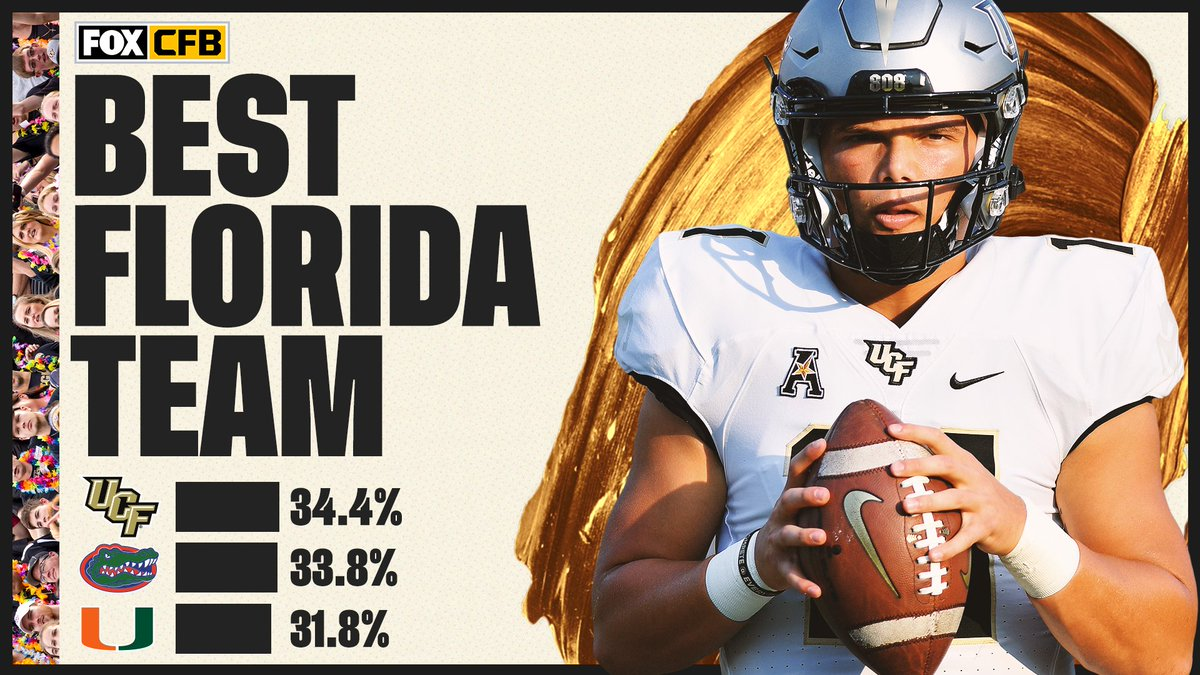 It was close, but @UCF_Football is the best team in Florida according to CFB on FOX fans ⚔️🙌 https://t.co/AhtKtdkX3x