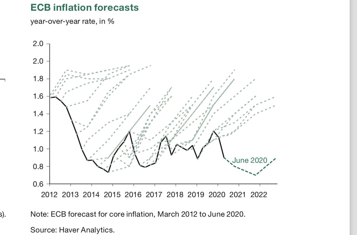 """Philipp Heimberger on Twitter: """"It is breathtaking how wrong ECB forecasts for core inflation have been over the past decade - systematically predicting an upward recovery despite persistent deflationary pressures. Source: https://t.co/OKDk98McO3…"""