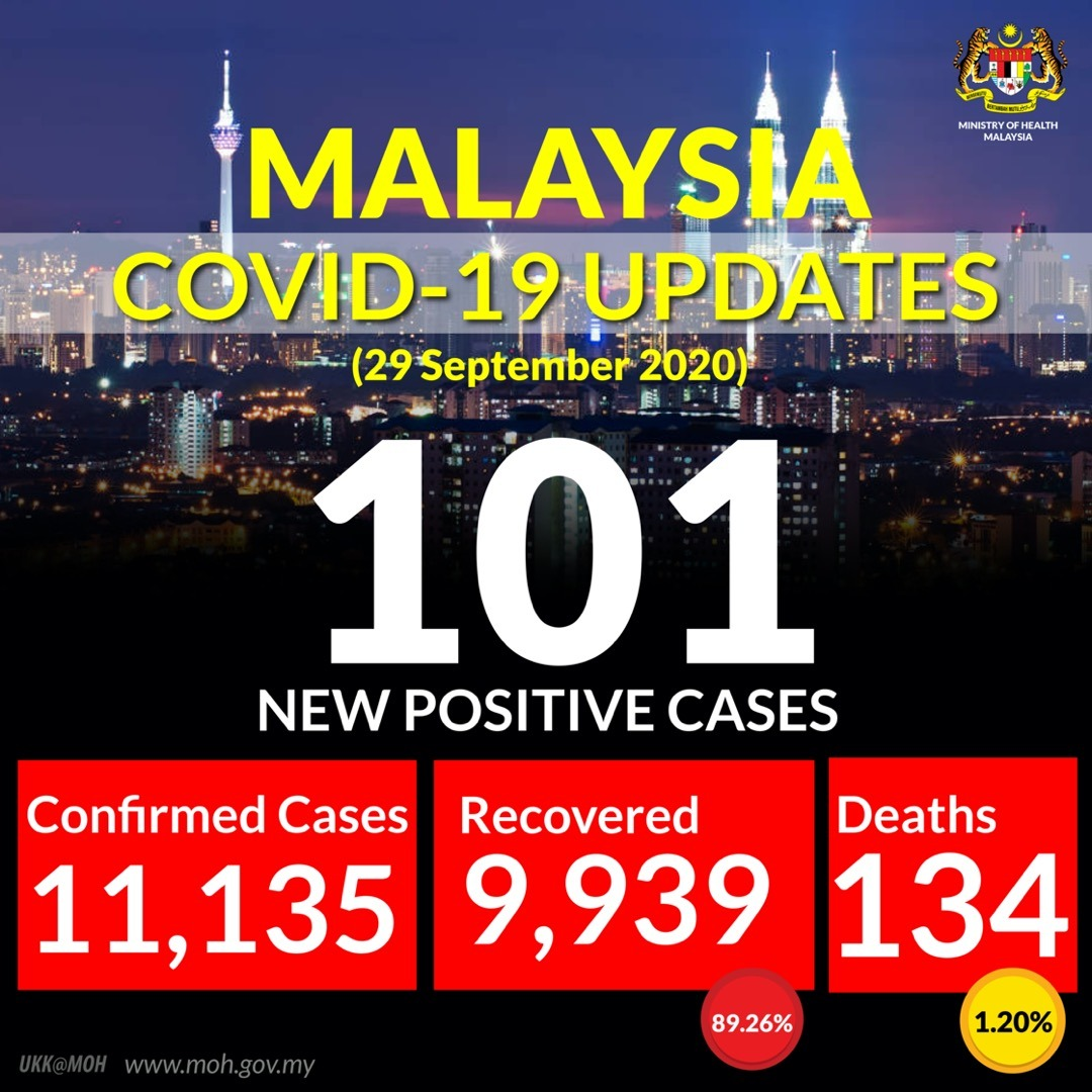 As of Sept 29, 12pm. Malaysia has confirmed an additional 101 new cases with 94 local transmissions and 4 imported cases.   The total number of confirmed infections at 11,135 with 134 deaths.   @WHO  @WHOWPRO  @WHOMalaysia https://t.co/wg7nVyqVKV