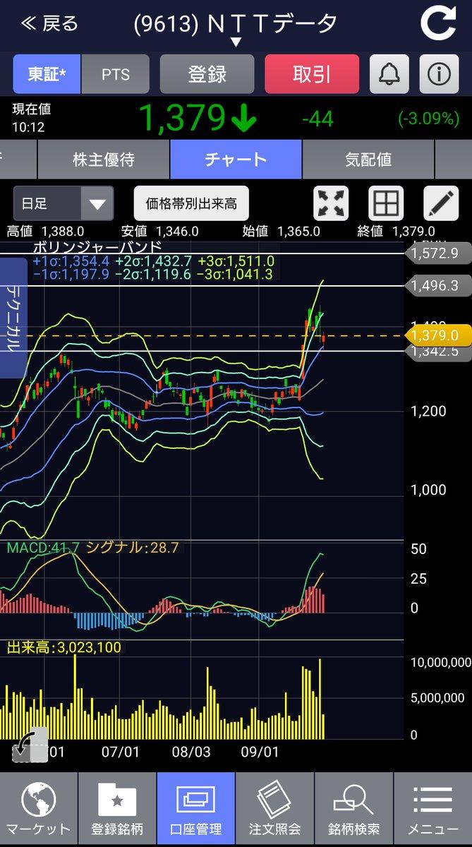 データ 株価 ntt