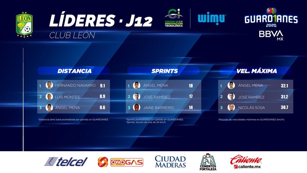 ¡Incontrolable!  Ángel Mena fue el elemento más desequilibrante y determinante en el último partido del @clubleonfc. El ecuatoriano levanta la mano en todas las categorías de desempeño físico.  @RealtrackSystem ➡️ #Guard1anes2020 ⚽ #LigaBBVAMX 🦁 https://t.co/EZEtP8FThT