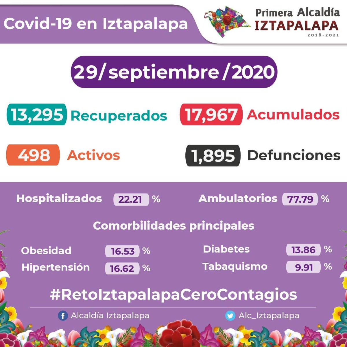 Mantente informado de la situación del #COVID19 en #Iztapalapa. Aquí el corte de casos confirmados acumulados, activos y recuperados al martes 29 de septiembre.  ¡No bajemos la guardia!  #MeCuidoYTeCuido #RetoIztapalapaCeroContagios #JuntosLoVamosALograr https://t.co/VPnqcpG7hm