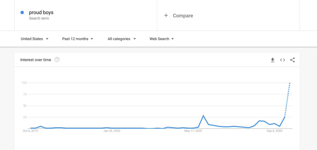 proud boys search volume spiking... not ideal