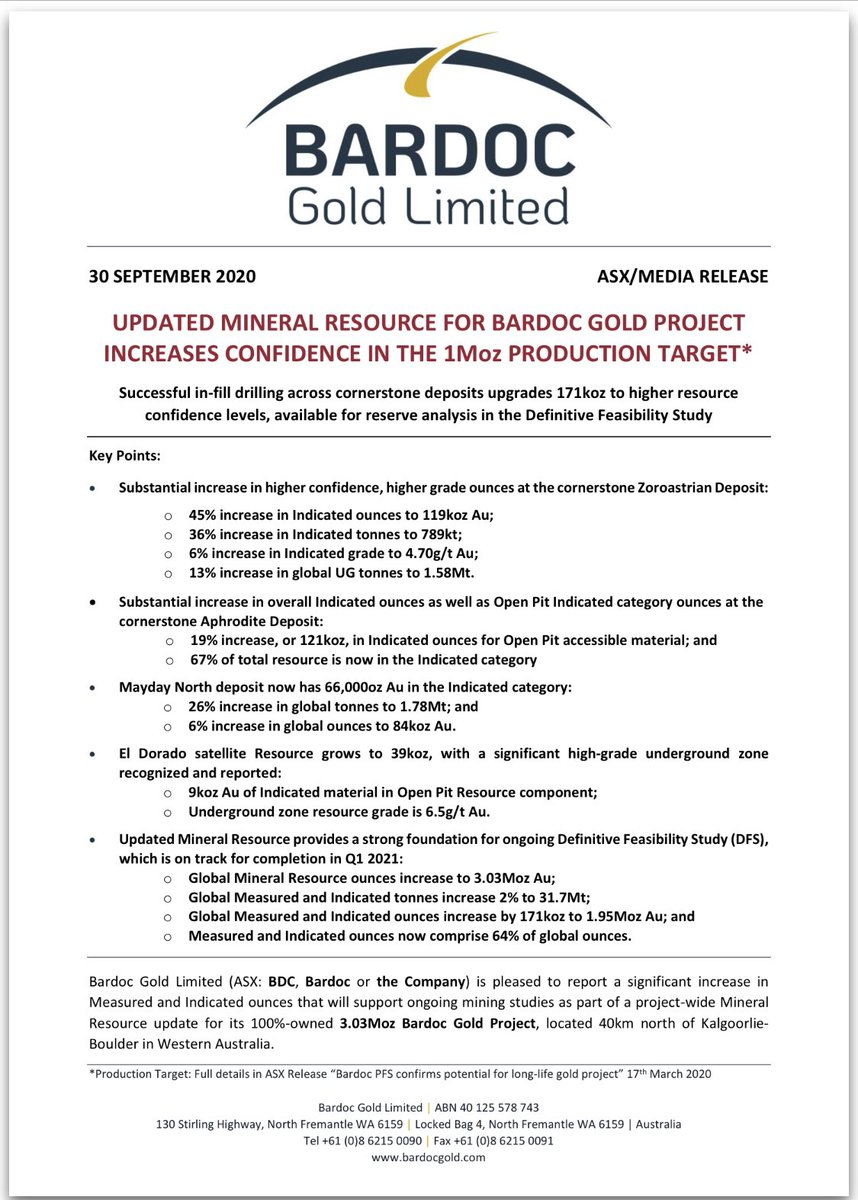 #Bardoc Gold unveils updated 3.03Moz Resource for its namesake #Kalgoorlie #gold project, with successful in-fill drilling upgrading 171koz to higher resource confidence, for possible reserve conversion $BDC #ASX #gold https://t.co/ki9f6v8do4 https://t.co/M39hxFy3Hk