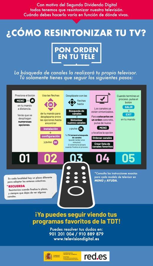 Infografía Segundo Dividendo Digital resintonizacion