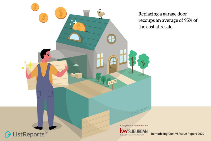 New garage doors nearly pay for themselves! Wondering which other upgrades retain the most value when you sell? Send me a message to find out more! #thehelpfulagent #home #listreports #upgrade #houseexpert #realestate #homeimprovement #homereno #nancyledermanhomes #themoreyouknow https://t.co/c0PdBFSxaw