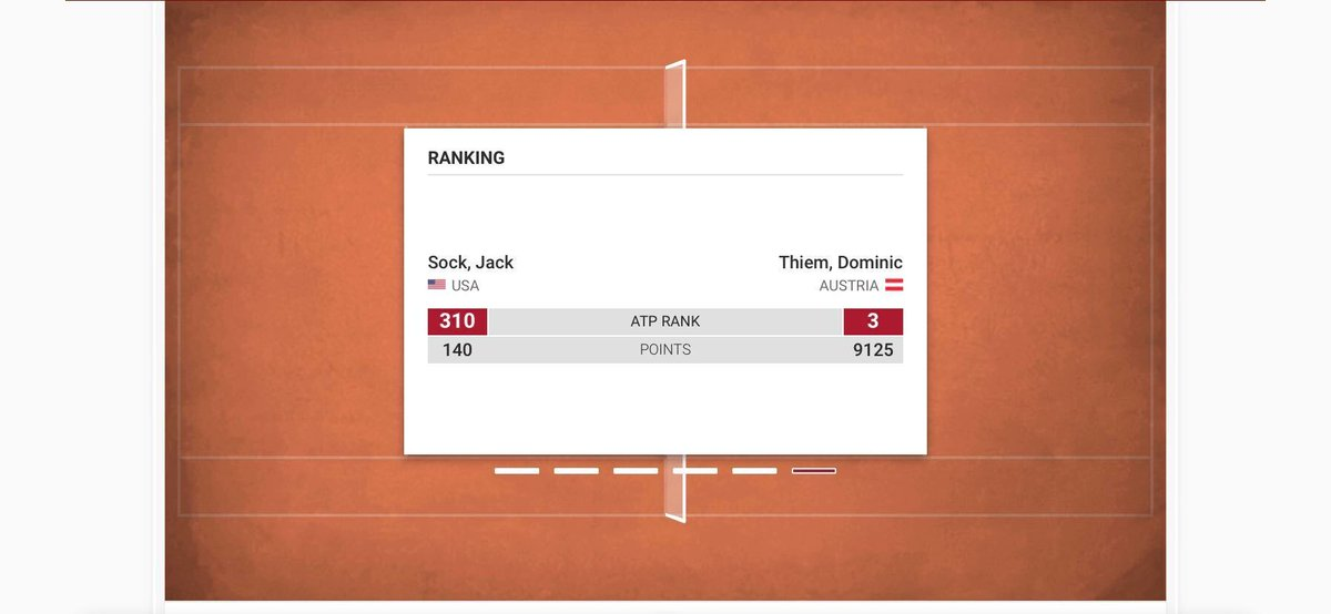 Newly-crowned #USOpen champion #DominicThiem faces American #JackSock in the 2nd round of #RolandGarros   🎾 Will #Sock cause another shocking upset, or will #Thiem continue his winning ways?🤔  👉#RG20 #tennistips: https://t.co/J4OYvCO7hL   #RG2020 #RolandGarros2020 #FrenchOpen https://t.co/XVne2Z4Qyu