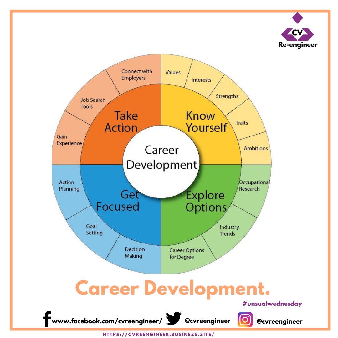 Career development Chart Cycle  Take Action >> Know yourself >>Get Focused >>Explore Option.  . .  #skills #gogetters #CVreengineer #wewrite #wereview #werevamp #jobsinnigeria #resumewriter #newjobinnigeria #cvreengineer #passion #careergoals https://t.co/TgNDLWPfCt
