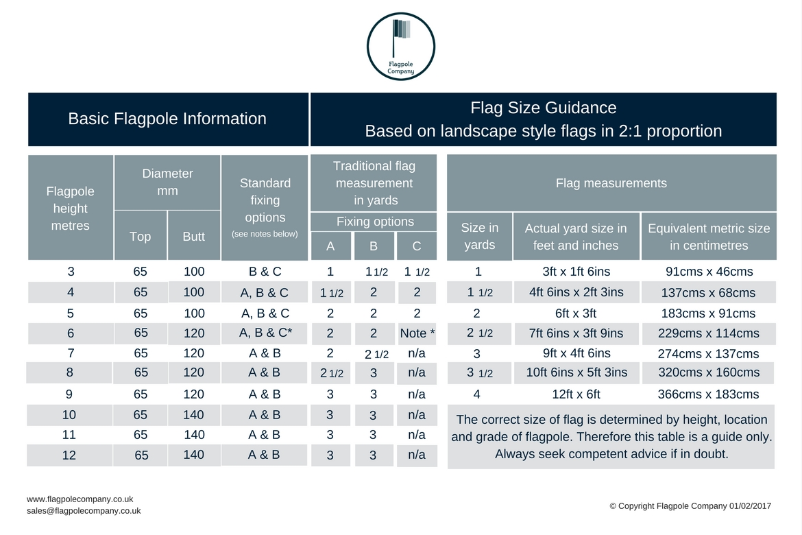 If you are unsure what size #flag you need for your #flagpole. Usually the size of flag is approximatelyproportional to the height of the flagpole.  Our engineers have created a table to help you determine the correct flag size. See our blog https://t.co/xpHXODCVbs #unionflag https://t.co/Tx67UexIbF