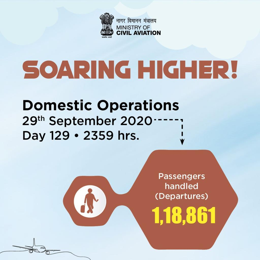 India soaring higher!  1,18,861 passengers took to the skies across the country on 29th September. Aviation operations continue to soar! #SabUdenSabJuden #IndiaFliesHigh https://t.co/R6fVegEBYX