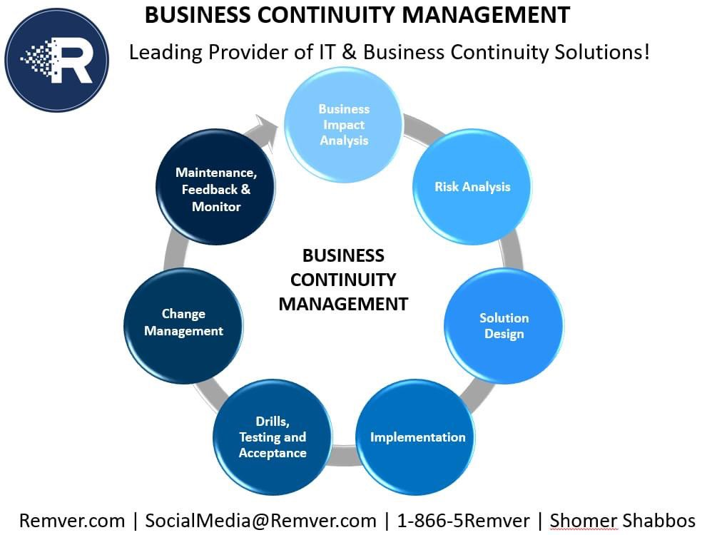 Is your business able to quickly adapt to #disruptions while maintaining continuous business operations? --- #BusinessImpact Analysis --- #RiskAssessment --- Solution Design --- Drills, Testing, & #Tabletop Exercises --- Change Management --- Maintenance, Feedback, & Monitor https://t.co/hdPAEjseCa