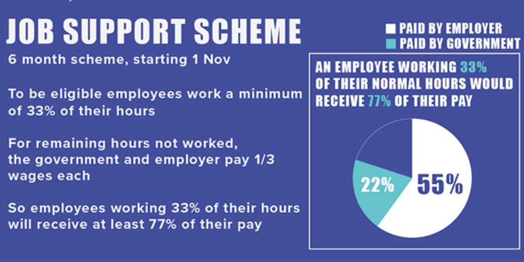 test Twitter Media - The Job Support Scheme will replace the existing furlough scheme from November 1 and run for six months. Download this factsheet to find how it works, if you're eligible, what you might get and how to claim. https://t.co/qLYoAqBZJI https://t.co/jE87uGodRq