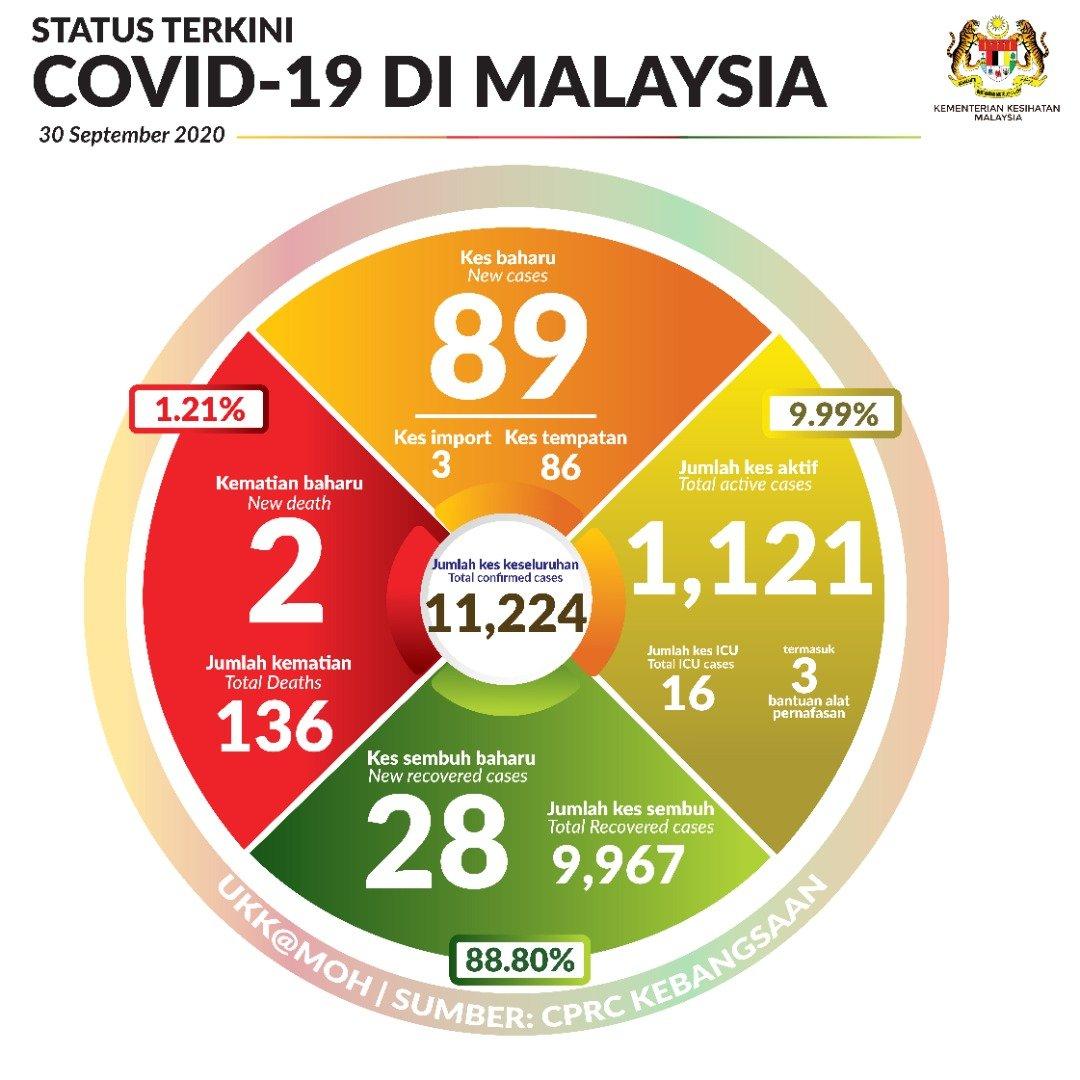Terkini #COVID19Malaysia 30 Sept 2020 Kes sembuh=28 Jumlah kes sembuh= 9,967 kes Kes positif= 89 (kes import=3, kes tempatan=86) Jumlah positif= 11,224 kes Kes kematian= 2 Jumlah kes kematian= 136 Kes dirawat di ICU=16 kes Bantuan Alat Pernafasan=3 kes https://t.co/3nBhzaBsmN