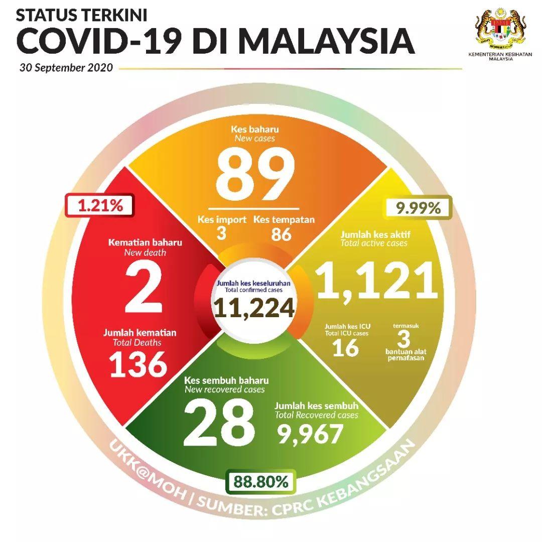 Terkini #COVID19Malaysia 30 Sept 2020  Sumber: KEMENTERIAN KESIHATAN MALAYSIA  https://t.co/F7DWAwU2XI https://t.co/ebG7KK6Q4A