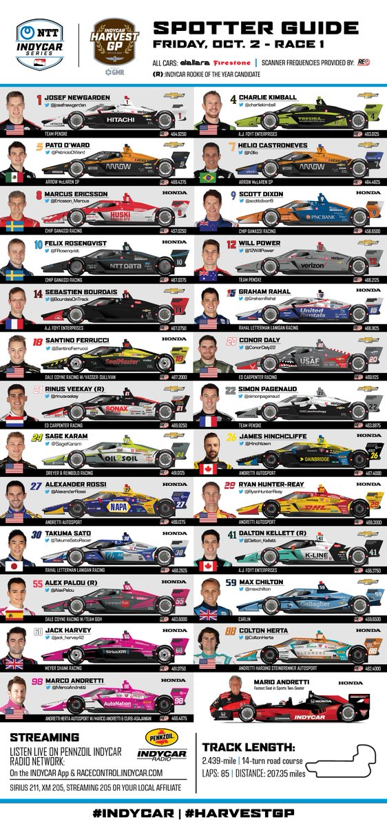 Your Spotter Guides for the #HarvestGP, courtesy of #IndyCar PR!  We have 25 cars for both races, welcoming back Bourdais, Castroneves, Karam and Dreyer & Reinbold 🥳  Sato, Rossi and Herta change liveries between races 1 and 2. Also new: Andretti shows up in AutoNation pink. https://t.co/IepziwQcZI