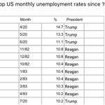 Image for the Tweet beginning: Highest US monthly unemployment rates