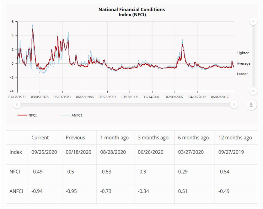 NEW DATA: National #Financial Conditions Index ticked up to –0.49 in the week ending Sept 25. The #NFCI points to little change in financial conditions. https://t.co/nSi1ECIr9P https://t.co/sGmSdF1EBI