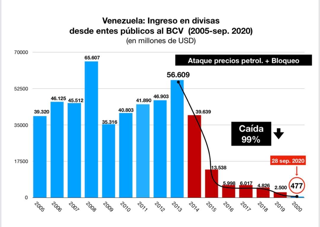 En seis años de persecución y bloqueo criminal contra Venezuela, las perdidas alcanzan el 99% del volumen de ingresos en divisas. Esto significa sin duda alguna, un desplome sin precedentes de nuestra economía y un ataque artero a la vida del pueblo. #LeyAntibloqueoGarantíaDeDDHH https://t.co/4X4xyJagqJ
