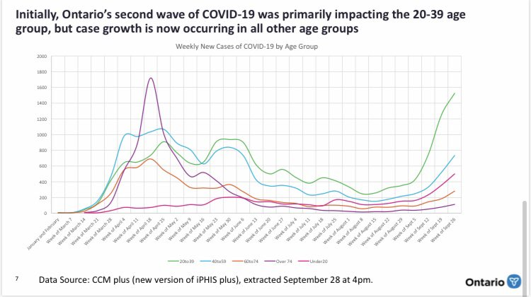 Richard Southern On Twitter Breaking The Province Releases New Covid 19 Modelling Data It Shows Ontario Cases Are In An Upswing Doubling Every 10 12 Days All Age Groups Now Impacted The Worst