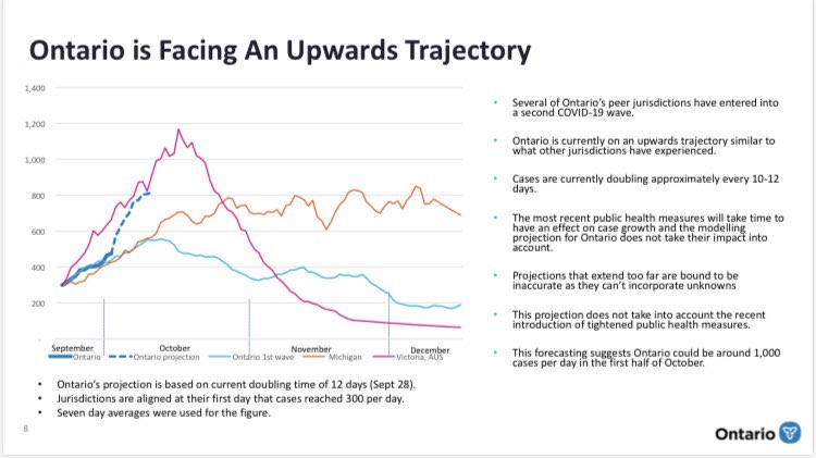 #BREAKING - The province releases new COVID-19 modelling data. It shows Ontario cases are in an upswing, doubling every 10-12 days. All age groups now impacted. The worst case scenario for ICU's is 600 patient beds being needed.