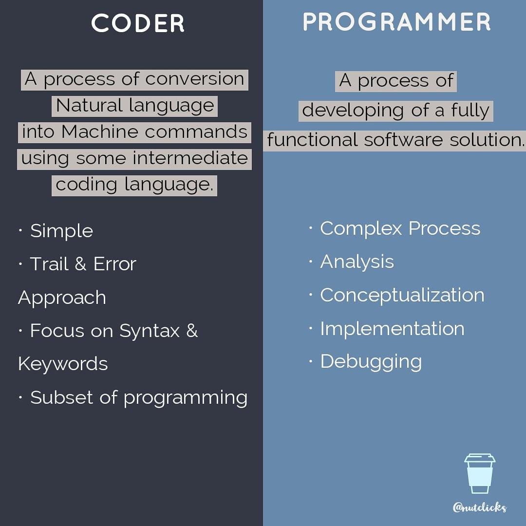 https://t.co/PVxSPbmqiQ . Lets learn something new daily  . . #programming #coding #programmer #python #developer #code #technology #javascript #coder #java #computerscience #html #webdeveloper #tech #software #codinglife #webdevelopment #linux #programmers #programmingmemes https://t.co/rO4icG5bV8