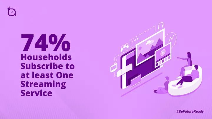 74% of Households Subscribe to at least One #Streaming Service  #DigitalTransformation #BeFutureReady https://t.co/7ha9vg88k4