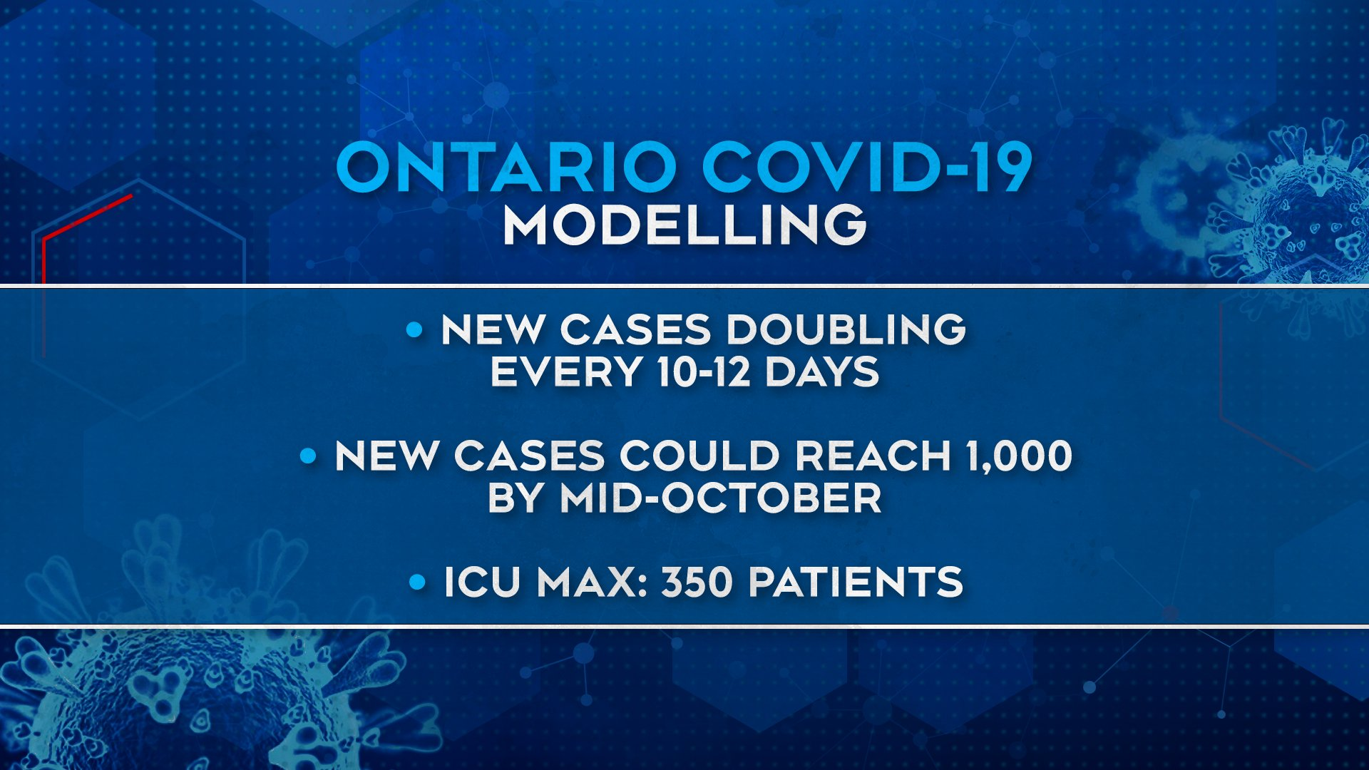 Ctv Ottawa On Twitter New Modelling Data Upward Trajectory In Covid 19 In Recent Weeks Cases Currently Doubling Every 10 12 Days At That Rate Daily Case Counts Could Hit 1 000 Day By Mid Oct