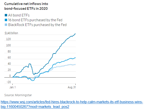 In an unprecedented move, Federal Reserve bank has purchased ETFs from $BLK. The bank retains top authority on the purchase of the type of bonds however. #federal #reserve #banks #bank #etf #type #bonds #bond #federalreserve #reservebank #federalreservebank #purchase #retain https://t.co/BF7ZWbDgV2