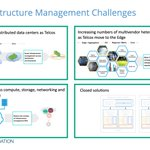 Image for the Tweet beginning: #Telco Infrastructure Management Challenges.