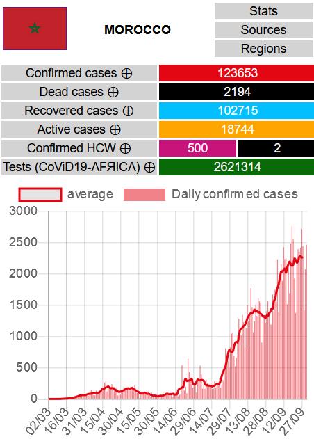 MAROC  2470 nouveaux cas confirmés #CoViD19MA, 42 nouveaux décès, 2462 nouvelles guérisons.  Totaux : - Cas confirmés #covid19 : 123653 - Décès : 2194 - Guérisons : 102715 - Cas actifs : 18744  Cartes & données : https://t.co/F9V8CYuyBl #ncovafrica #covid19MAROC https://t.co/Kdkq4ItqJN https://t.co/S4esZ4k6Pq
