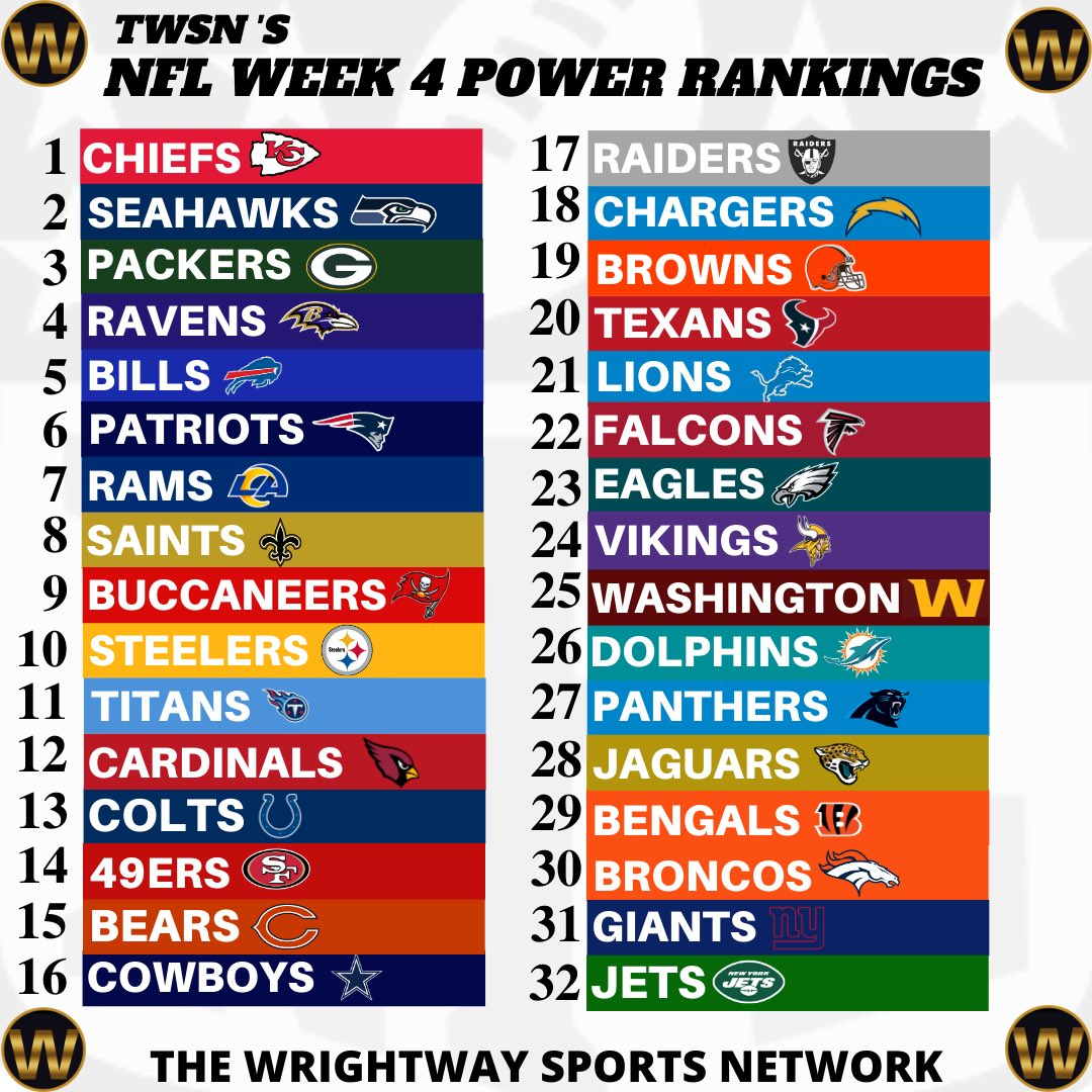 Here's our power rankings after week 3 of the NFL Season.  Let us know your thoughts ⬇️  Download @twsn___ Mobile App available on Google Play & App Store https://t.co/6OY28j4zjB