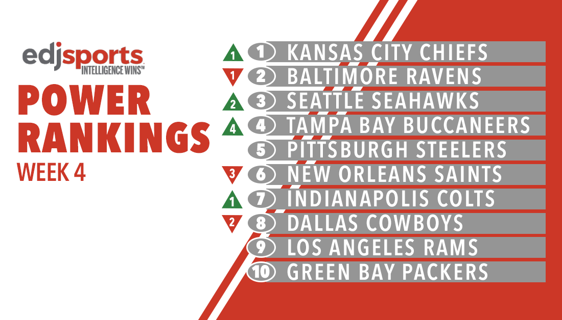 For the second straight week, there's a new team atop the EdjSports Power Rankings.  Despite some shuffling, the top 10 remain the same.  See the full rankings at - https://t.co/2TTbxSw9LT  Methodology can be found at the link and in the following tweet. https://t.co/1uY5COmmLY