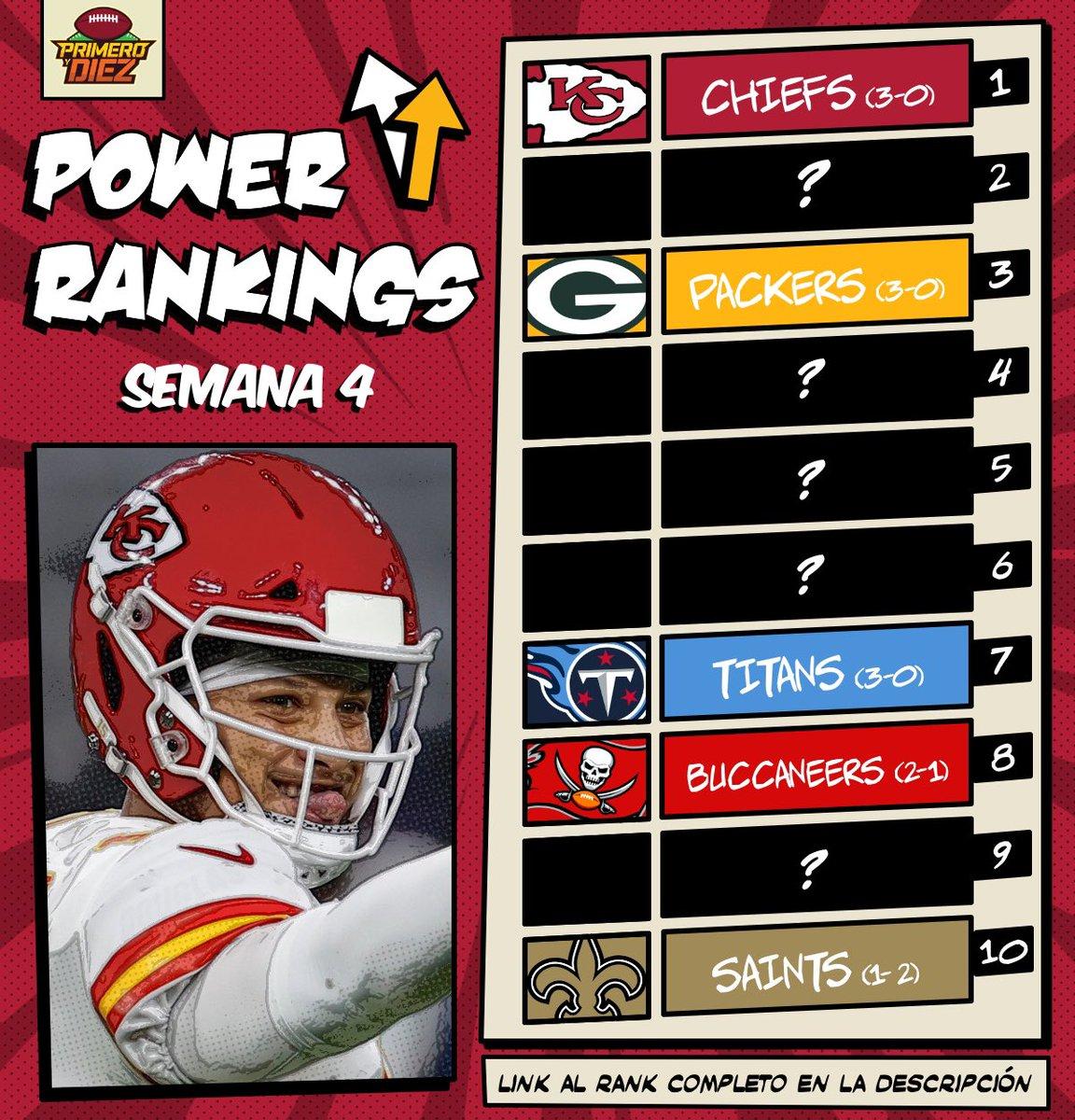 Llegaron los Power Rankings 📊 para la semana 4 de la #NFL   ▶️ https://t.co/Si6MXnI5Gf https://t.co/JkQkyMubRF
