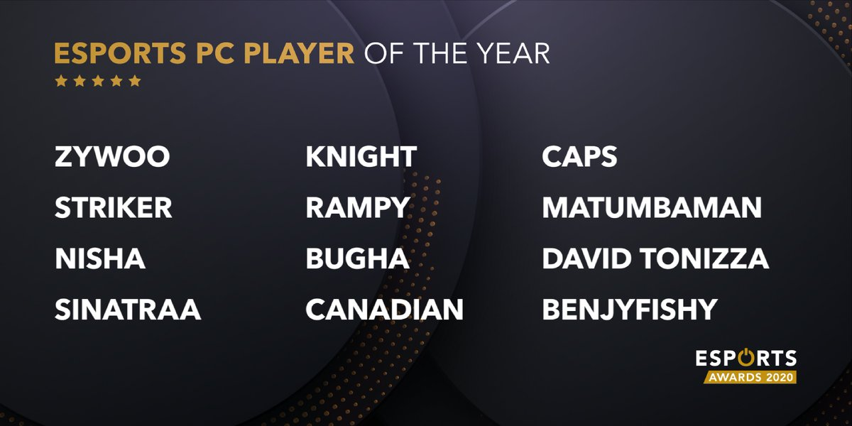 The finalists for the Esports PC Player of the Year award are: @zywoo Zhuo 'Knight' Ding @G2Caps @MATUMBAMAN  @David_Tonizza @benjyfishy @Rampy @bugha @STRIKER_OW @sinatraa @nishadota @BroCanadian  Vote now! https://t.co/wF33iVX5gO https://t.co/xhO64IMi5q