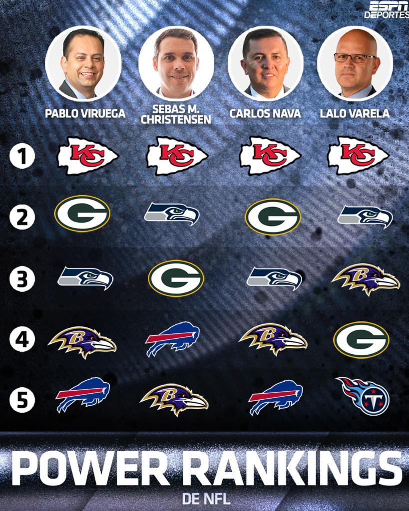 Nuestros expertos ya tienen los Power Rankings de la  NFL 🏈  ¿Estás de acuerdo con ellos? 👀  @PabloViruega  @SebastianMCESPN  @TapaNava  @LaloVarelaTV https://t.co/zVMyeECzRK