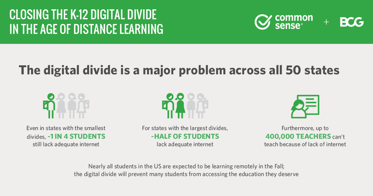 The #digitaldivide is a major problem for students in all 50 states–with 15-16 million students without adequate internet or devices– but is most pronounced in rural communities & households with Black, Latinx, & Native American students. Full report here:https://t.co/ntkKoFbnI8 https://t.co/FnWf7GpoIK