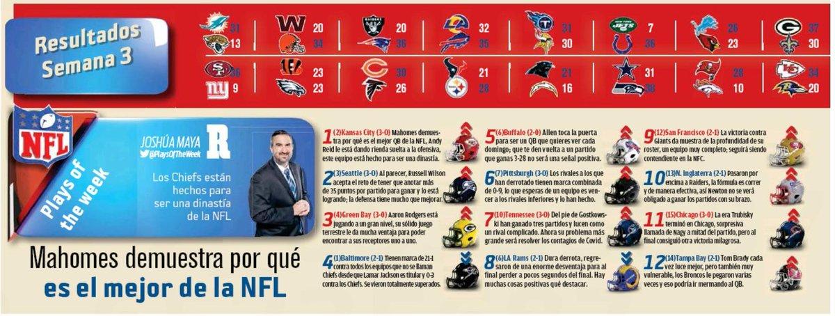 Mis Power Rankings Semana 3 de la #NFL publicados como todos los miércoles en @record_mexico   Reclamos y opiniones, bienvenidos. https://t.co/3zZ4X22hDv