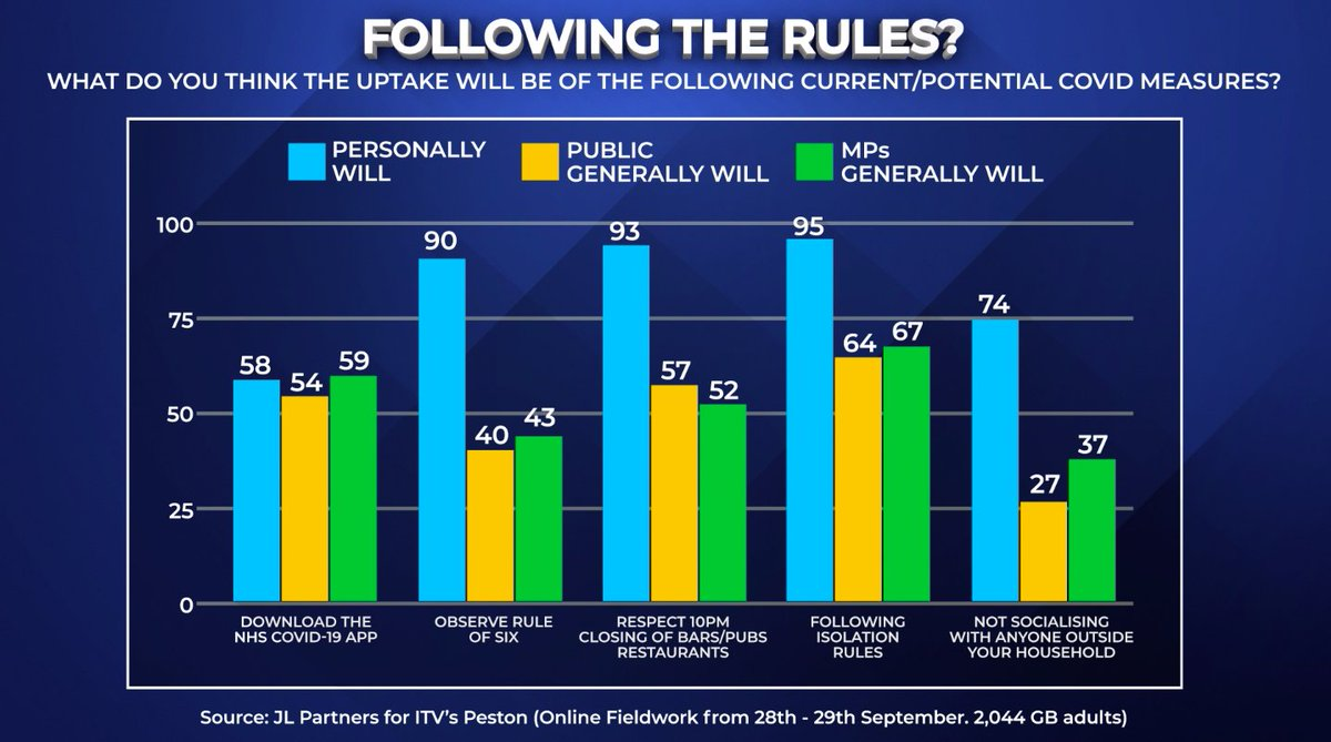 Our exclusive polling with @JLPartnersPolls shows that whilst people say they will personally follow the rules, they are less trusting of MPs and the public. #Peston